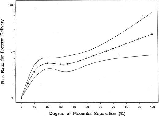Placental Abruption | GLOWM