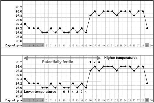Fertility Awareness Methods of Family Planning for Achieving
