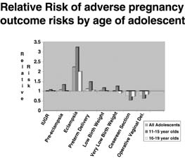risks Teen pregancy