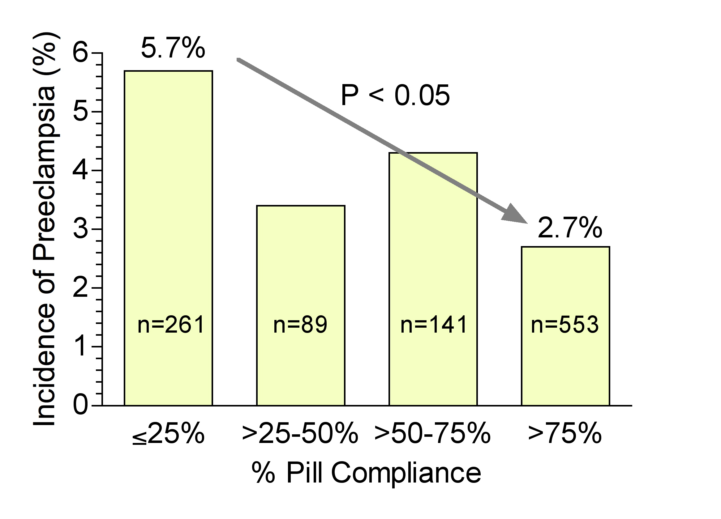 Prostaglandins in pregnancy glowm fig 7 incidence of preeclampsia in relation to compliance of women on low dose aspirin therapy pill compliance was significantly associated with a nvjuhfo Choice Image
