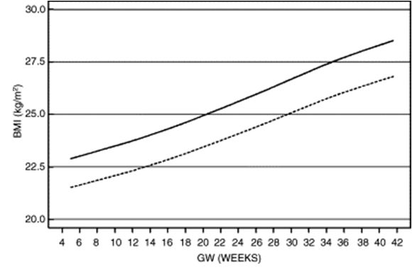 Nutrition In Pregnancy Glowm